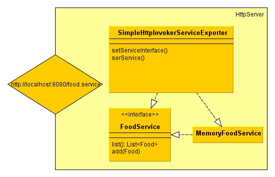spring-http-invoker-architecture-server1